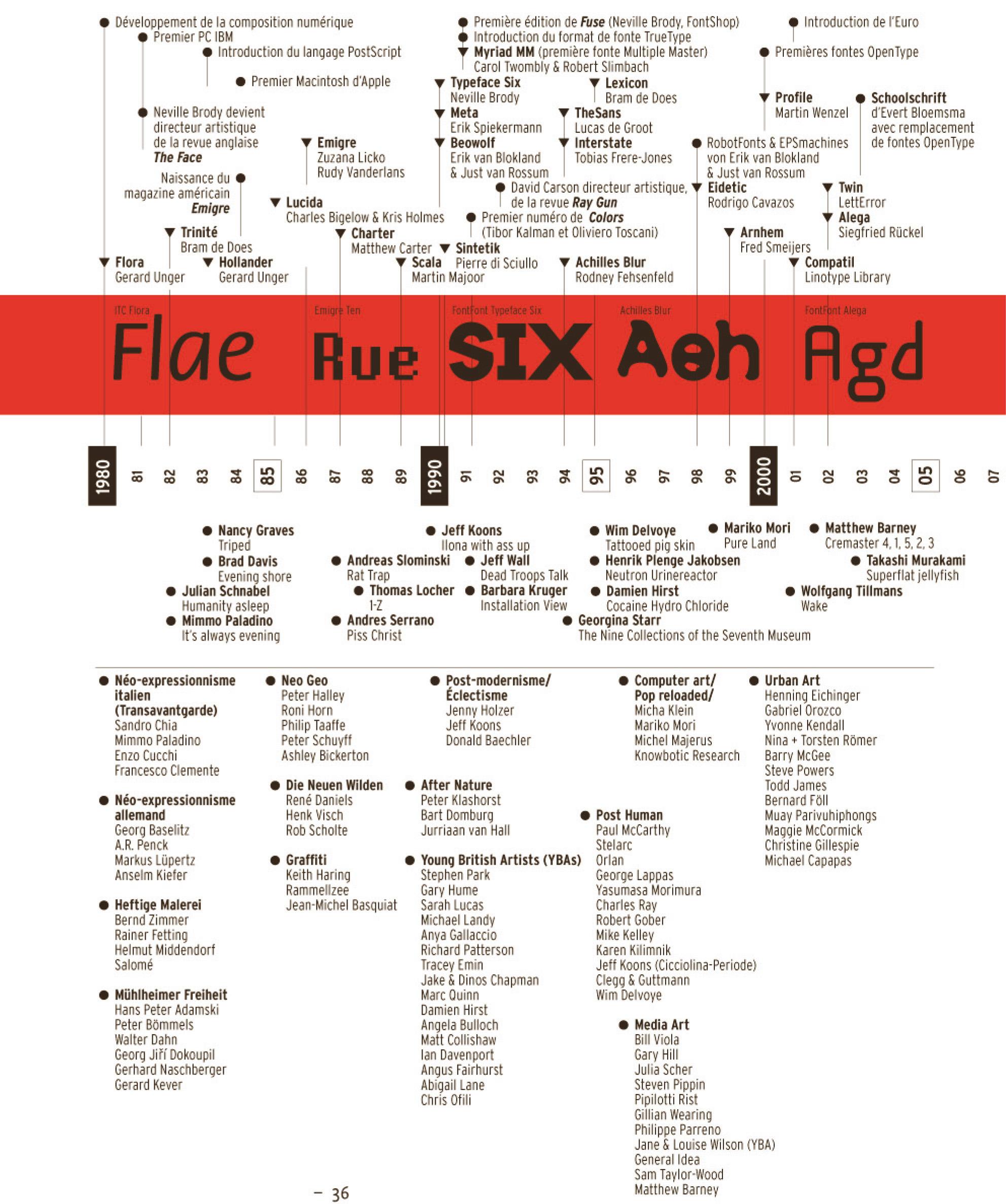 Chronologie art & typographie