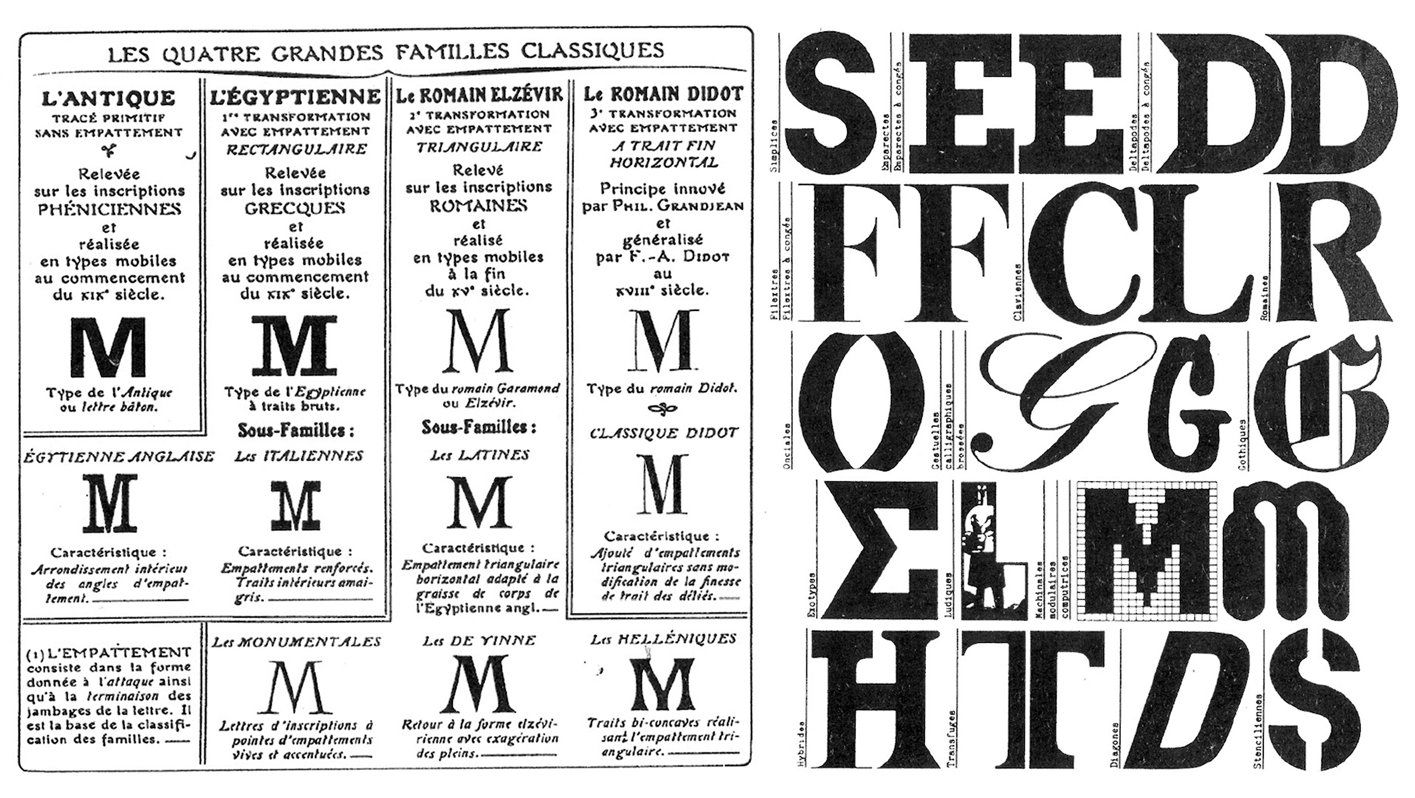 Classification typographique