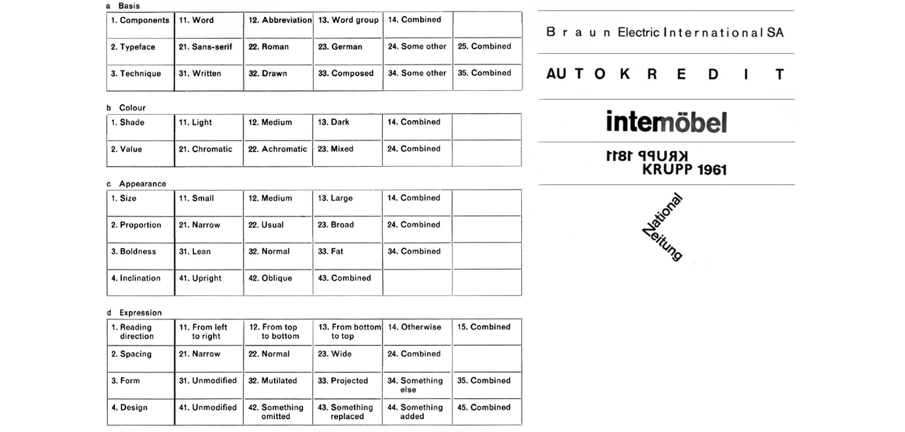 Karl-Gerstner-designing-programmes-1964-tableau-morphologique-du-typogramme-exemples-rules-combinations