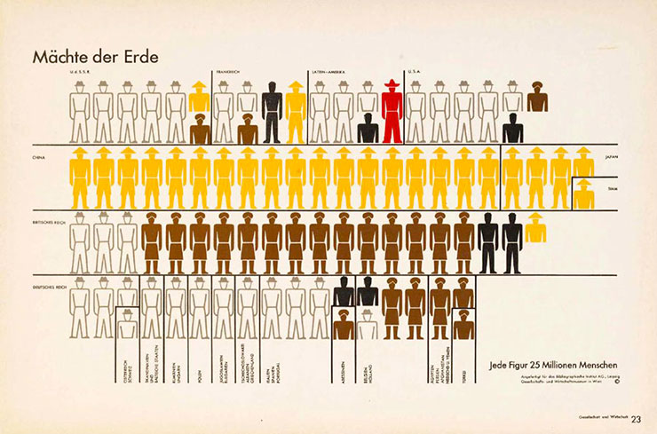 neurath-isotype