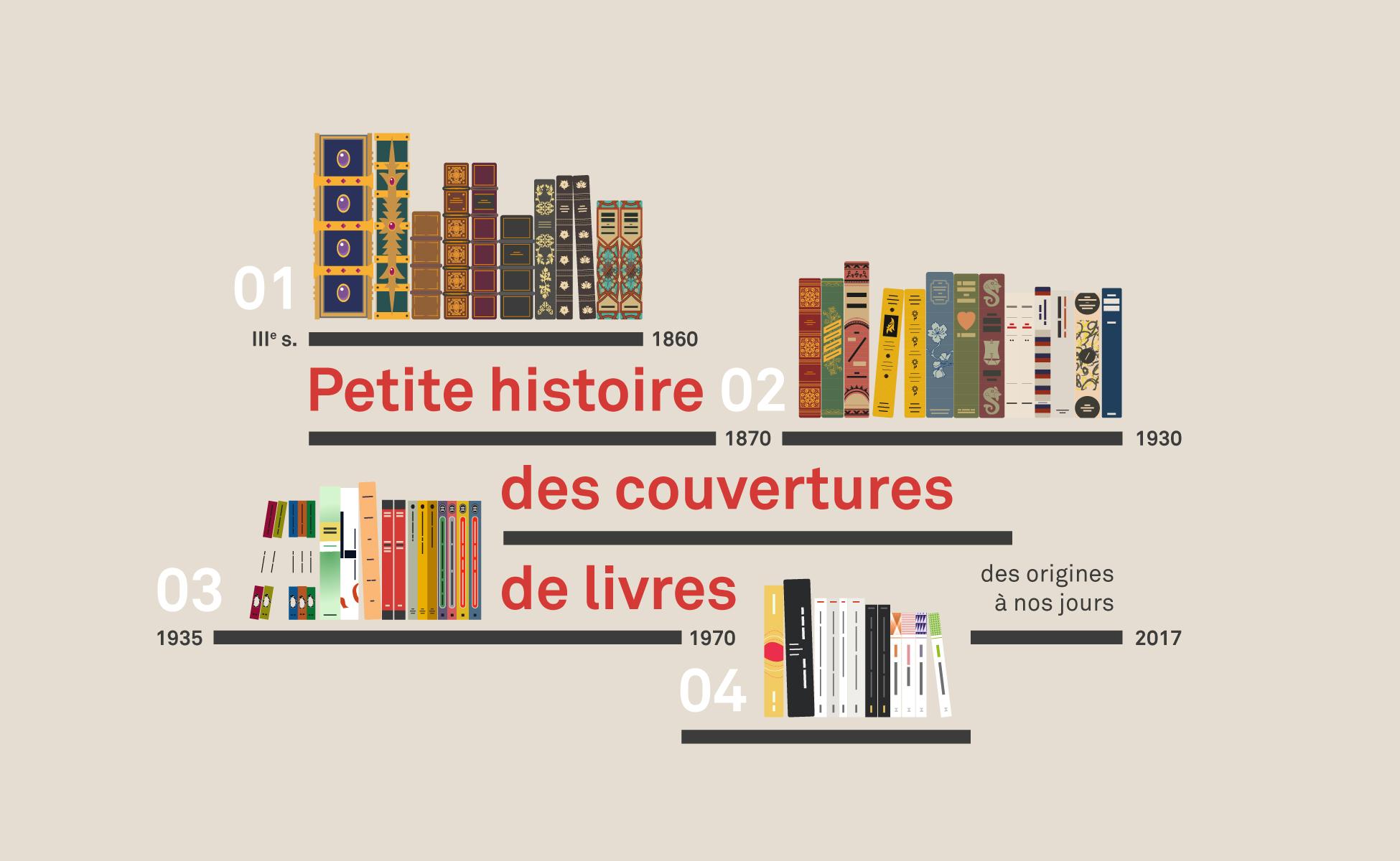 Petite histoire des couvertures de livres